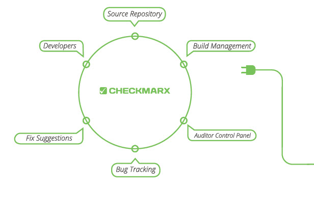 checkmarx_lifecycle